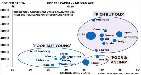 Economic possibilities in demographics - New Normal