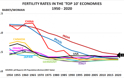 Flexible working is key to reversing today's collapse in fertility rates