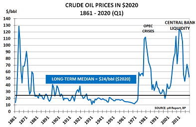 Crude Oil Prices – Markets enter the eye of the storm – pH Outlook global economy report