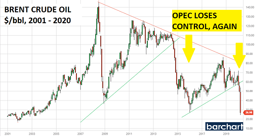 Oil – Volatility highlights rising uncertainty pH Outlook 23 March 2020