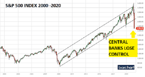 S&P 500 – Volatility highlights rising uncertainty pH Outlook 23 March 2020