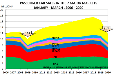 Buy on the rumour, sell on the news – Car Sales – pH Outlook