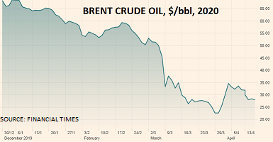 Buy on the rumour, sell on the news – Brent Crude – pH Outlook