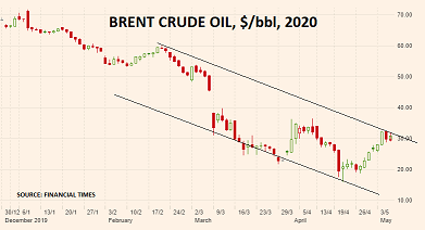 Traders profit as volatility continues – Brent Crude Oil
