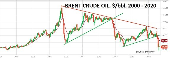 Financial markets gamble on V-shaped recovery – Brent Crude Oil