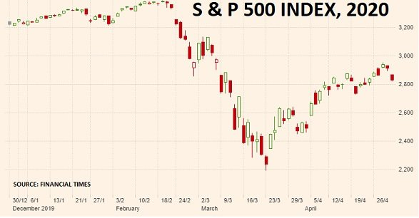 Financial markets gamble on V-shaped recovery – S&P 500