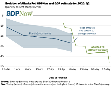 Wall Street hopes for the best – GDP Now