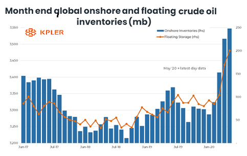 global onshore and floating Crude Oil inventories